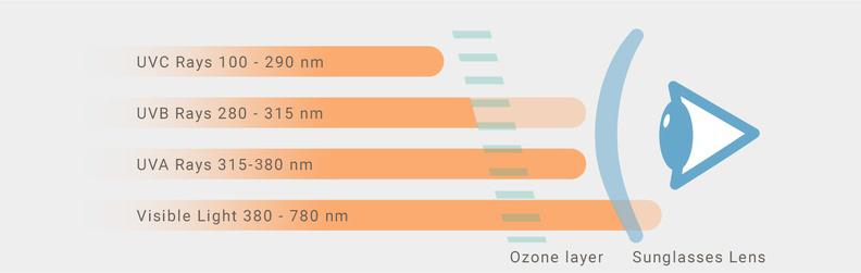 UV-stråler og filterkategori